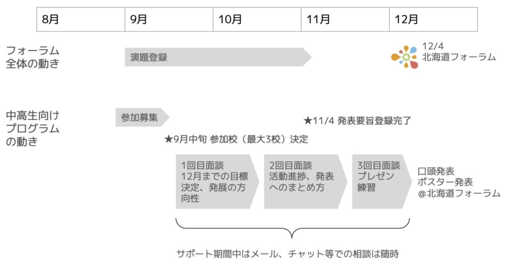 サポートプログラムスケジュール